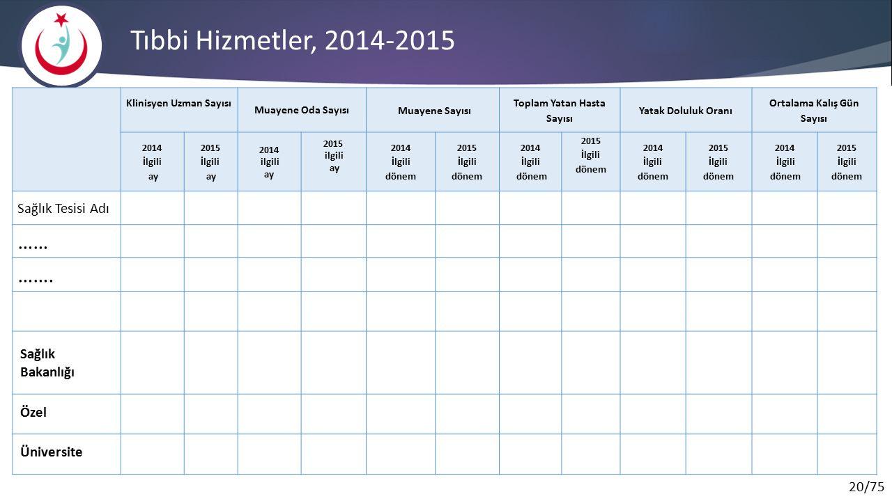 Tıbbi Hizmetler, 2014-2015 …… ……. Sağlık Tesisi Adı Sağlık Bakanlığı