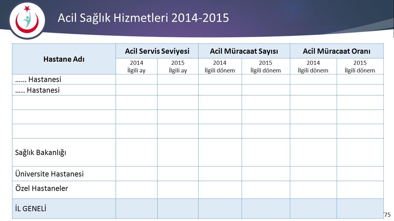 Acil Sağlık Hizmetleri 2014-2015
