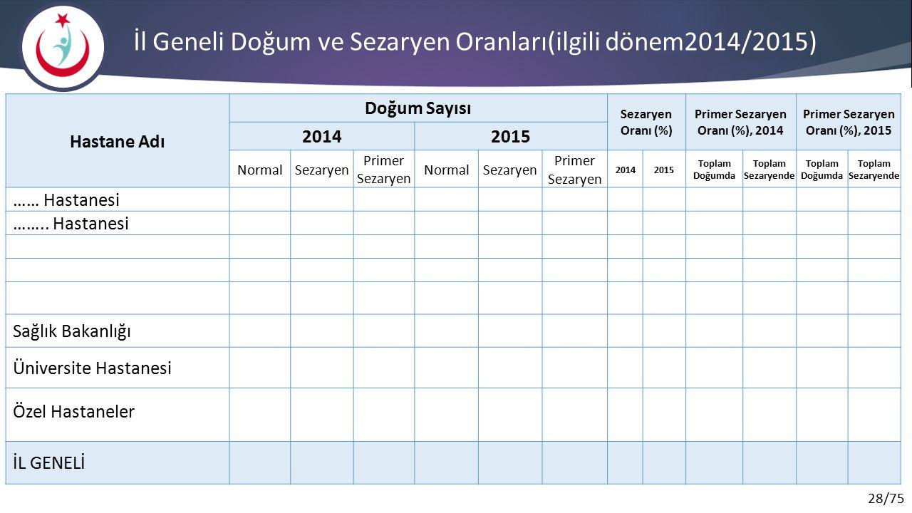 İl Geneli Doğum ve Sezaryen Oranları(ilgili dönem2014/2015)
