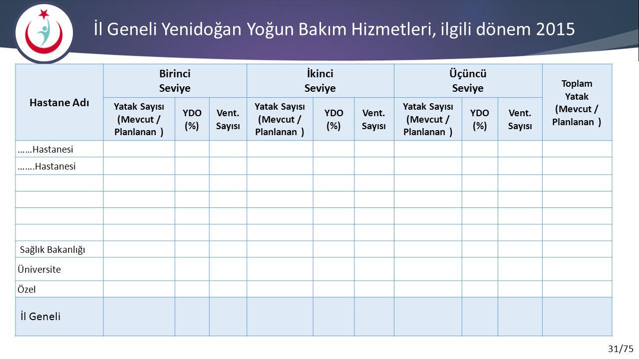 İl Geneli Yenidoğan Yoğun Bakım Hizmetleri, ilgili dönem 2015