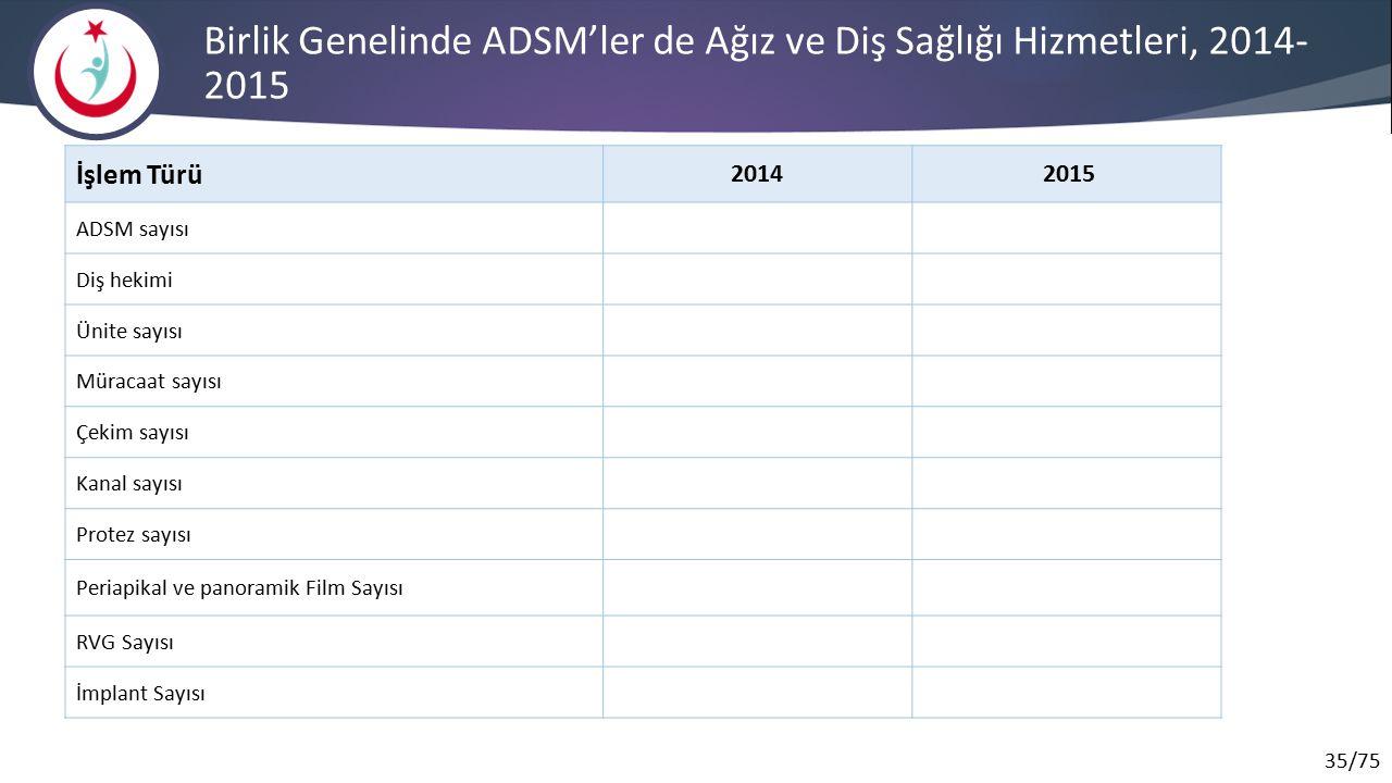 Birlik Genelinde ADSM'ler de Ağız ve Diş Sağlığı Hizmetleri, 2014-2015