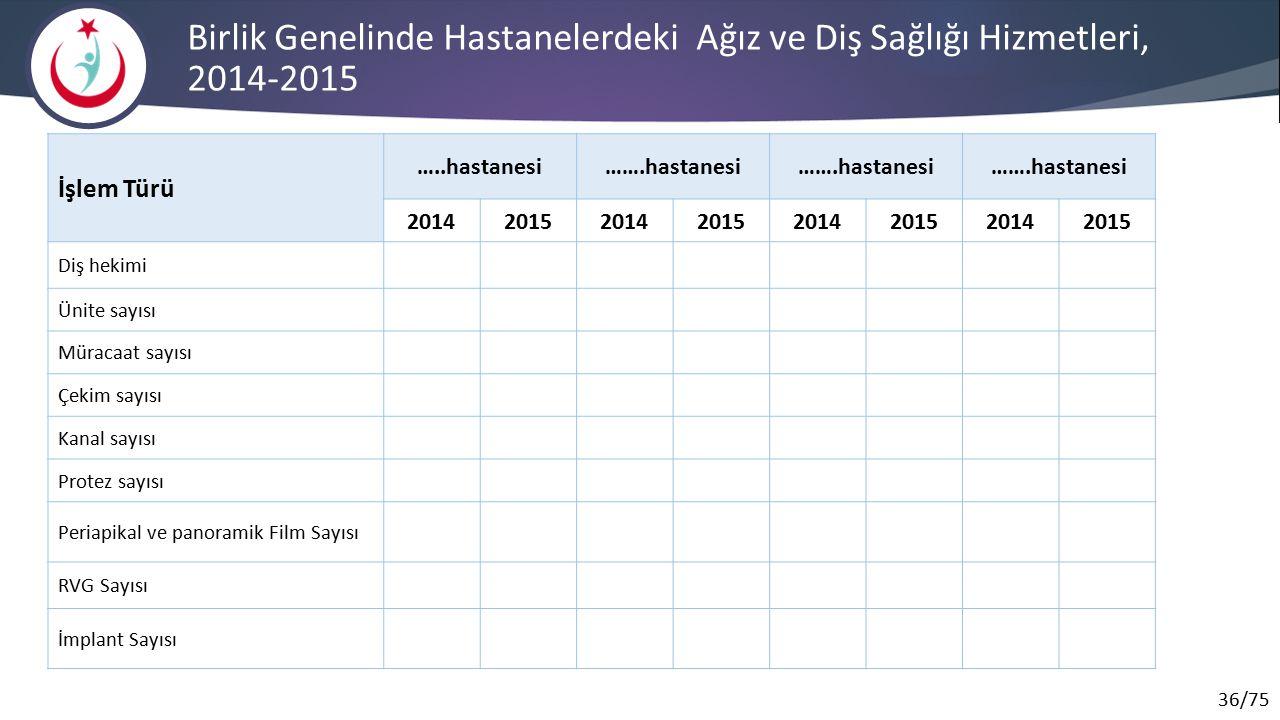 Birlik Genelinde Hastanelerdeki Ağız ve Diş Sağlığı Hizmetleri, 2014-2015