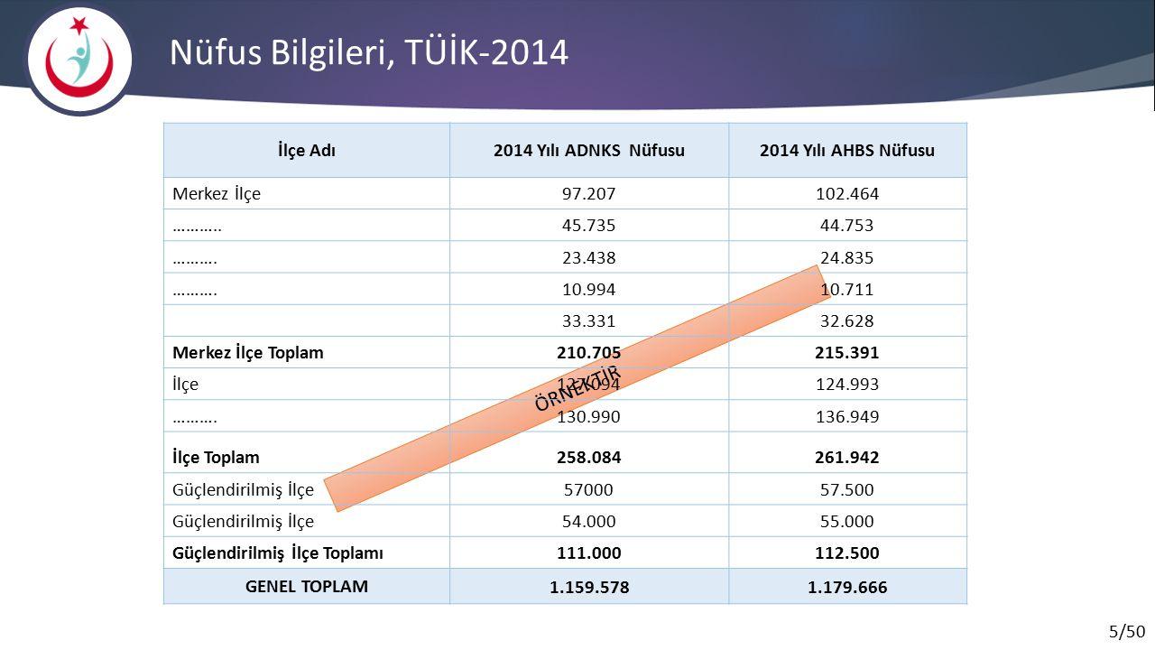 Nüfus Bilgileri, TÜİK-2014 ÖRNEKTİR İlçe Adı 2014 Yılı ADNKS Nüfusu