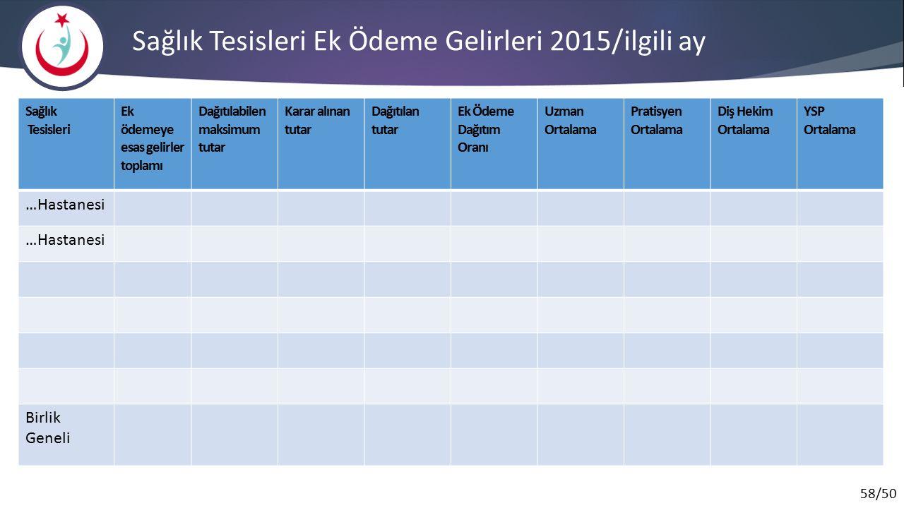 Sağlık Tesisleri Ek Ödeme Gelirleri 2015/ilgili ay