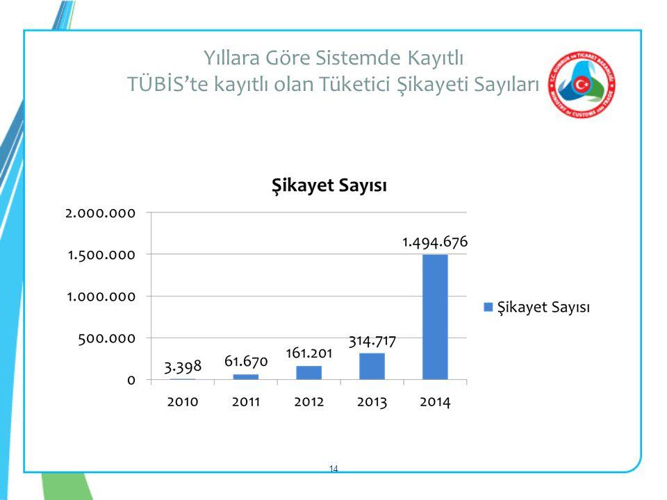 Yıllara Göre Sistemde Kayıtlı TÜBİS'te kayıtlı olan Tüketici Şikayeti Sayıları