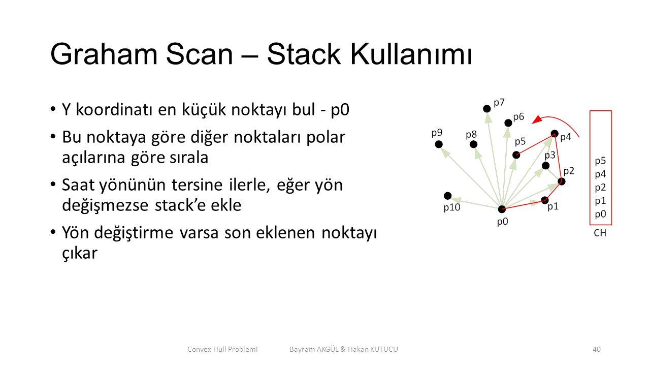 Graham Scan – Stack Kullanımı