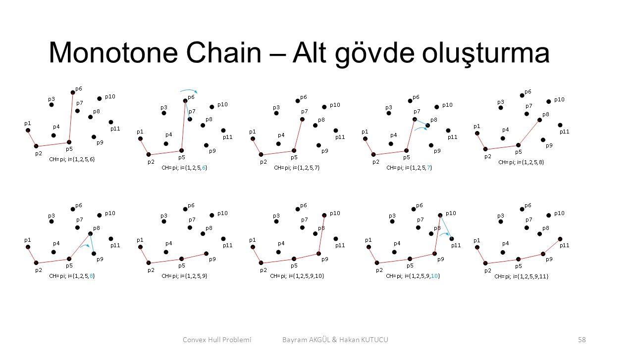 Monotone Chain – Alt gövde oluşturma