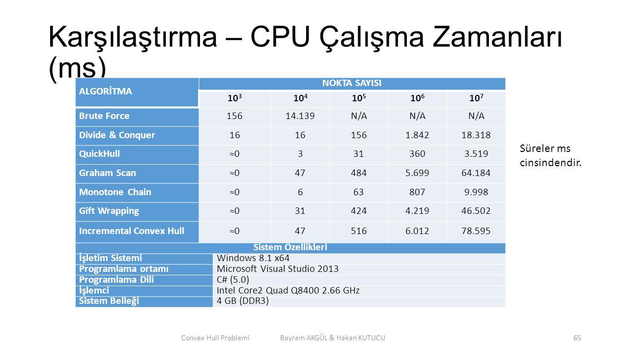 Karşılaştırma – CPU Çalışma Zamanları (ms)