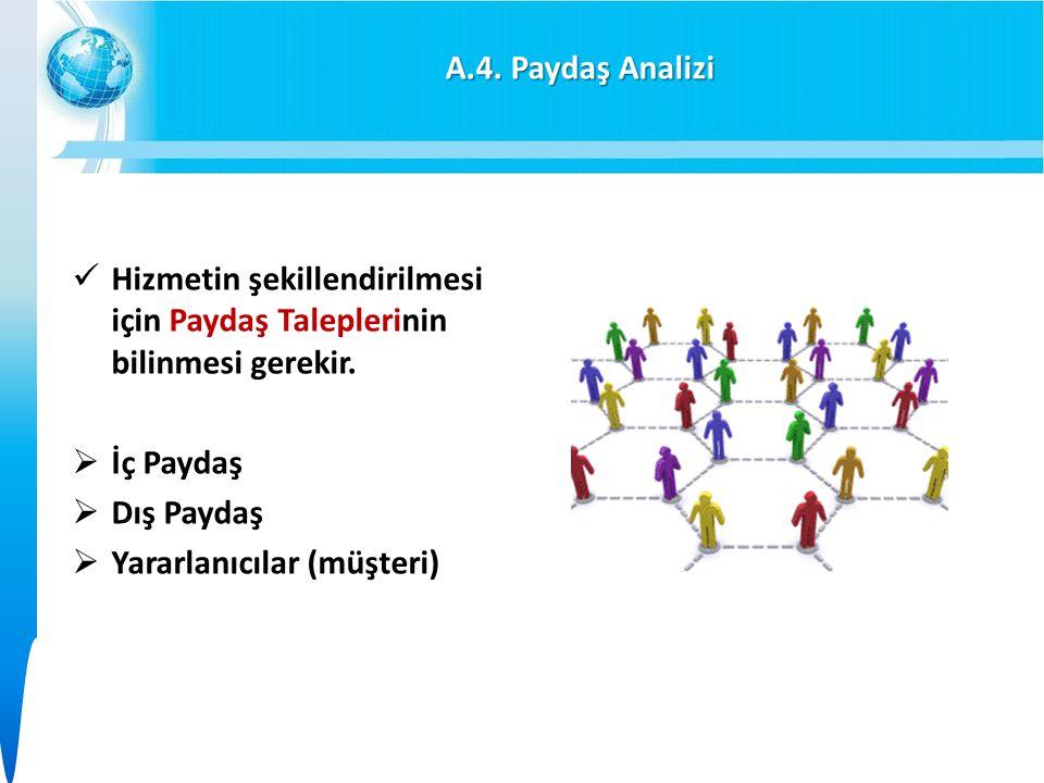A.4. Paydaş Analizi Hizmetin şekillendirilmesi için Paydaş Taleplerinin bilinmesi gerekir. İç Paydaş.