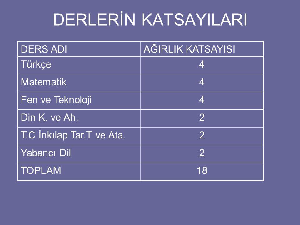 DERLERİN KATSAYILARI DERS ADI AĞIRLIK KATSAYISI Türkçe 4 Matematik