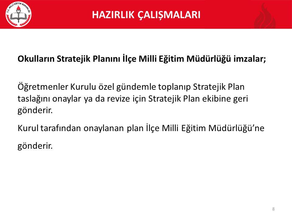 HAZIRLIK ÇALIȘMALARI Okulların Stratejik Planını İlçe Milli Eğitim Müdürlüğü imzalar;