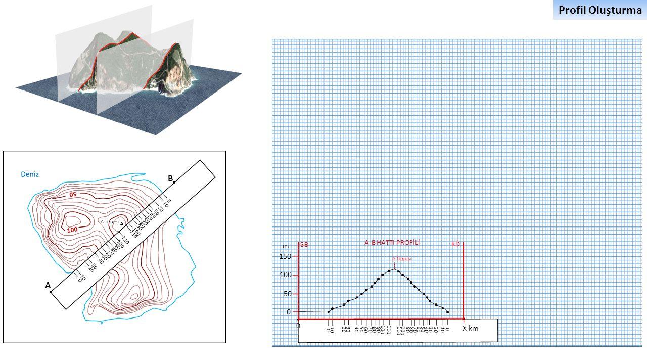 Profil Oluşturma B A m 150 100 50 X km A-B HATTI PROFİLİ GB KD 10 20