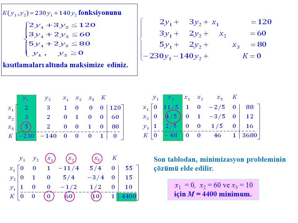 x1 = 0, x2 = 60 ve x3 = 10 için M = 4400 minimum.