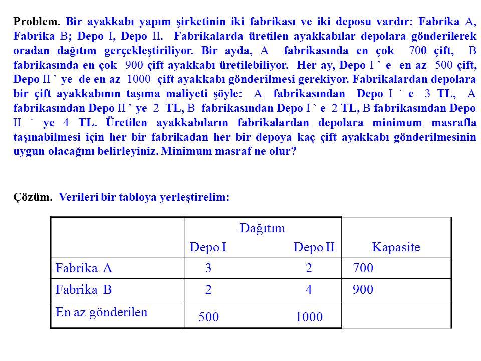 500 1000 Dağıtım Depo I Depo II Kapasite Fabrika A 3 2 700 Fabrika B