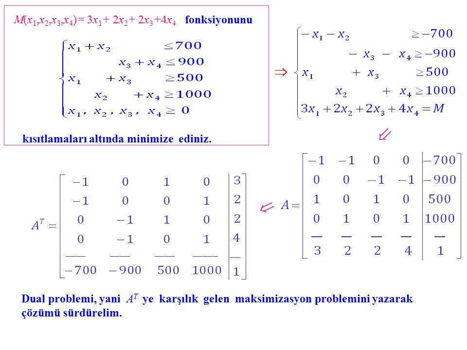    M(x1,x2,x3,x4)= 3x1+ 2x2+ 2x3+4x4 fonksiyonunu