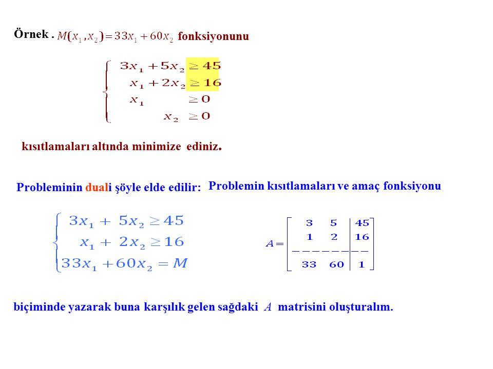 Örnek . fonksiyonunu. kısıtlamaları altında minimize ediniz. Probleminin duali şöyle elde edilir: