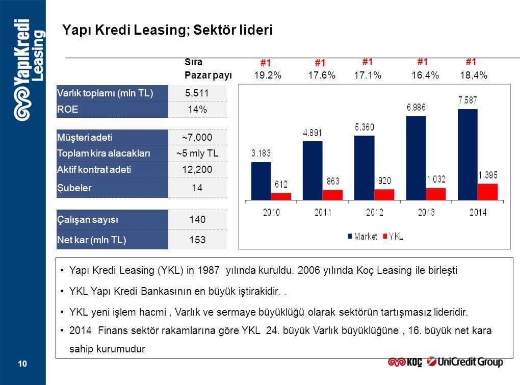 Yapı Kredi Leasing; Sektör lideri