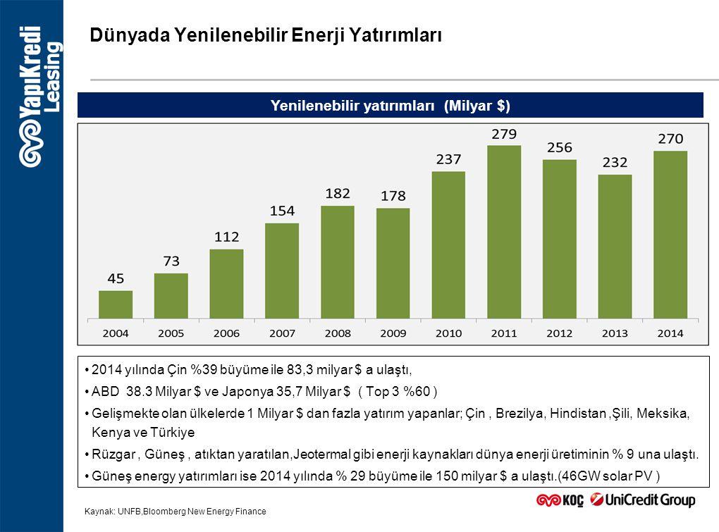 Dünyada Yenilenebilir Enerji Yatırımları