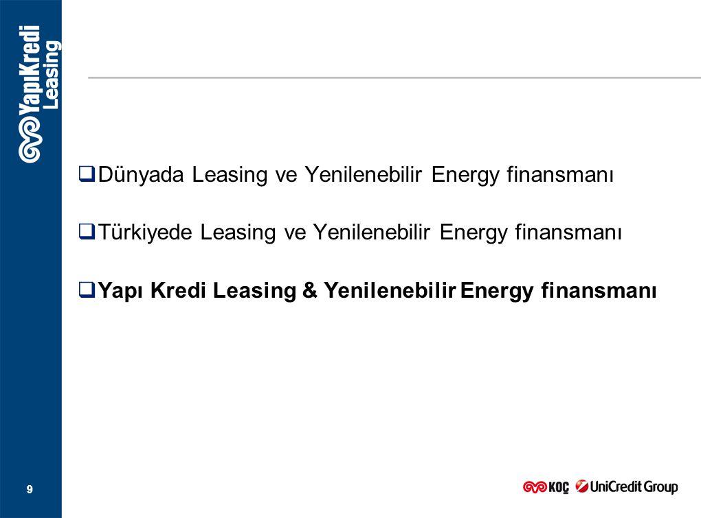 Dünyada Leasing ve Yenilenebilir Energy finansmanı