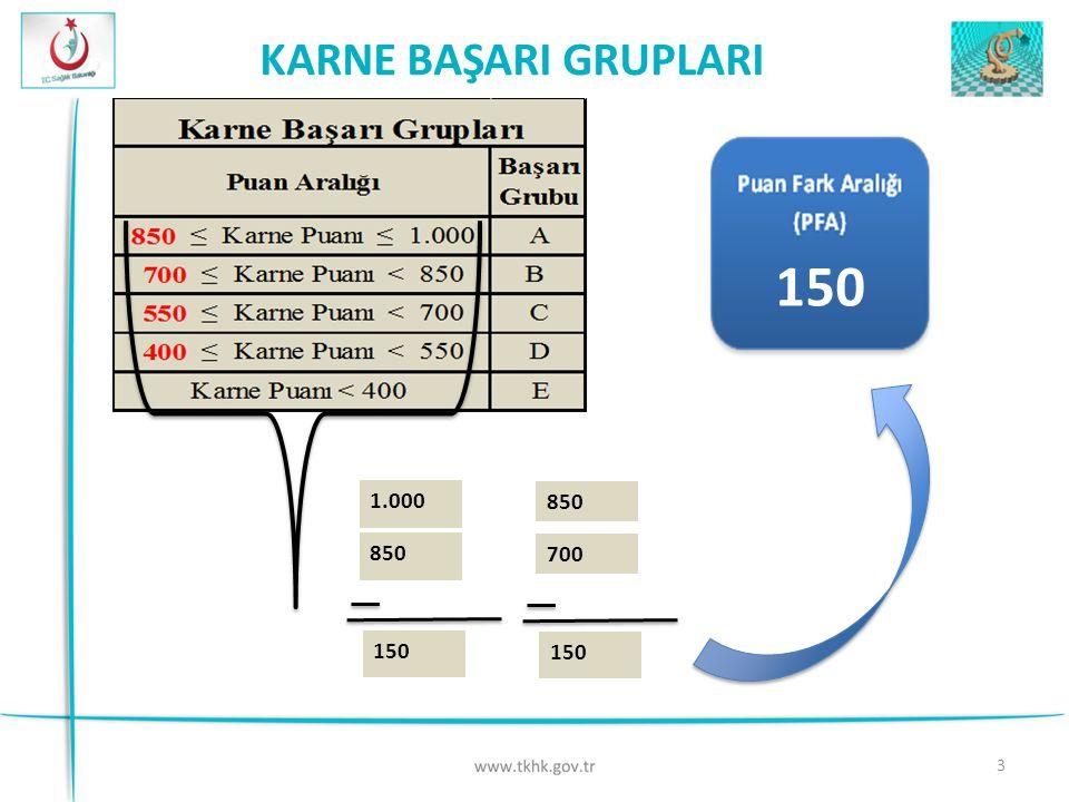 KARNE BAŞARI GRUPLARI 150 1.000 850 150 850 700 150