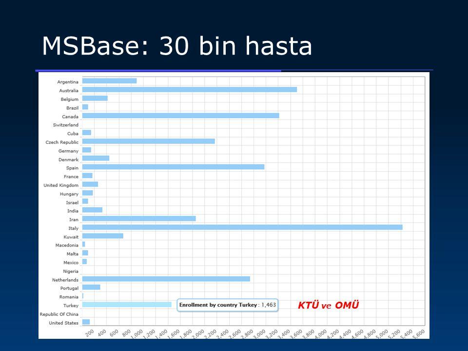 MSBase: 30 bin hasta KTÜ ve OMÜ