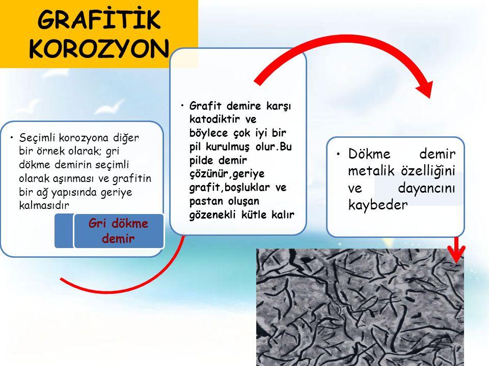 GRAFİTİK KOROZYON Dökme demir metalik özelliğini ve dayancını kaybeder