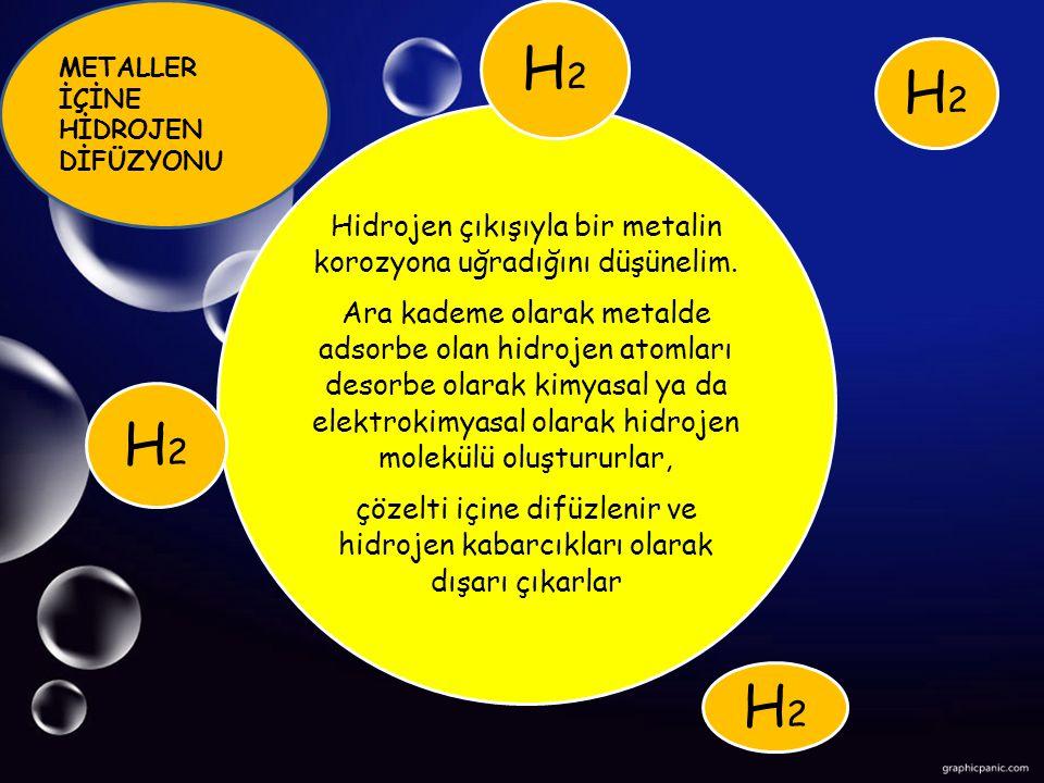 Hidrojen çıkışıyla bir metalin korozyona uğradığını düşünelim.