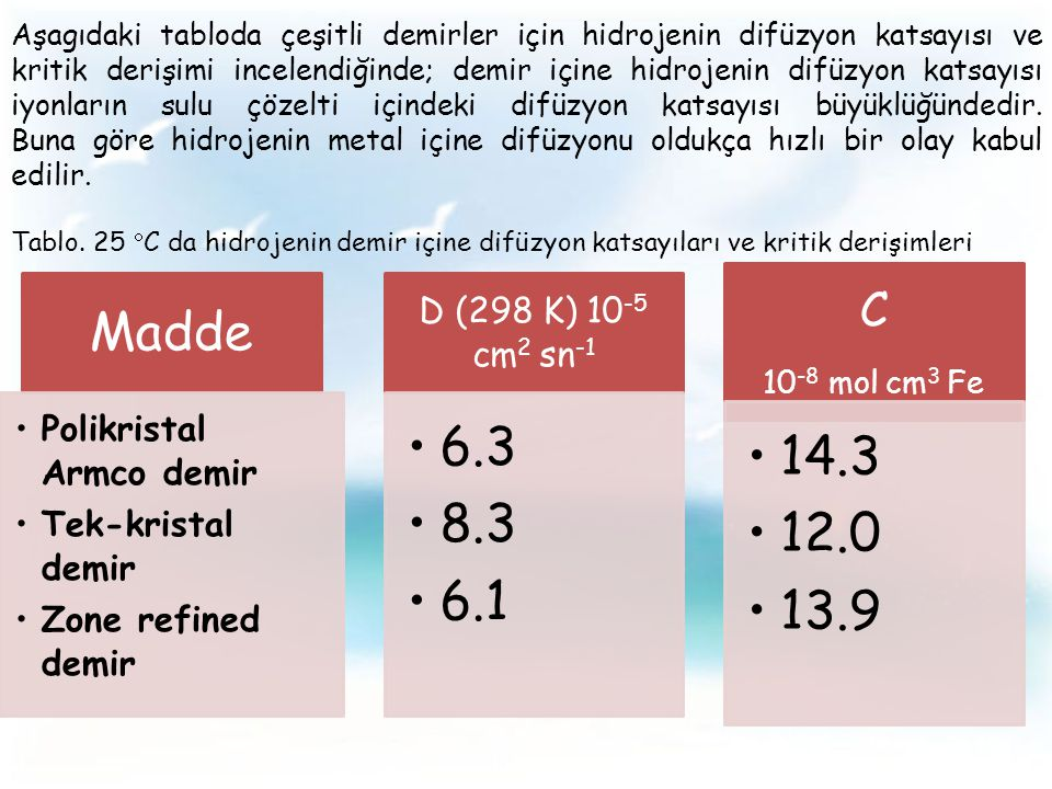 Madde 6.3 8.3 6.1 14.3 12.0 13.9 C Polikristal Armco demir
