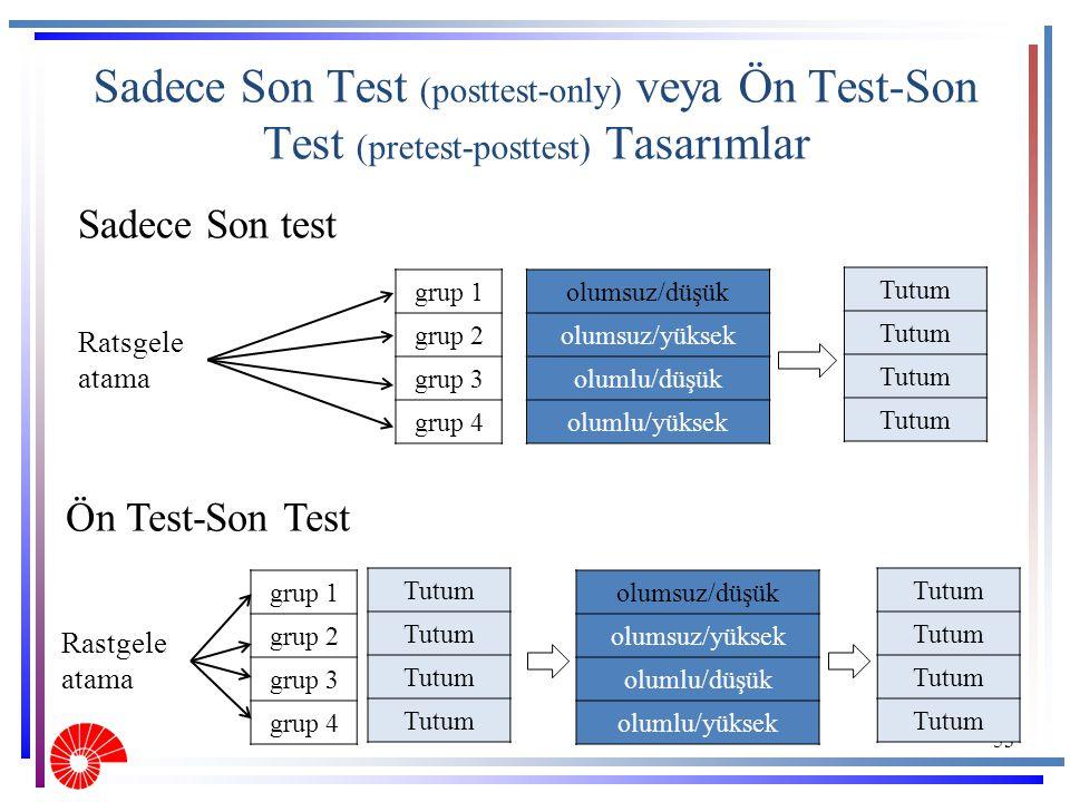 Sadece Son Test (posttest-only) veya Ön Test-Son Test (pretest-posttest) Tasarımlar