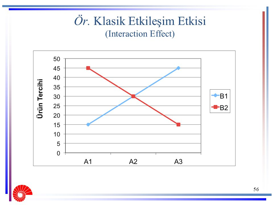 Ör. Klasik Etkileşim Etkisi (Interaction Effect)