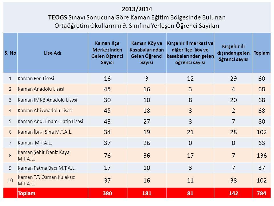 2013/2014 TEOGS Sınavı Sonucuna Göre Kaman Eğitim Bölgesinde Bulunan Ortaöğretim Okullarının 9. Sınıfına Yerleşen Öğrenci Sayıları.