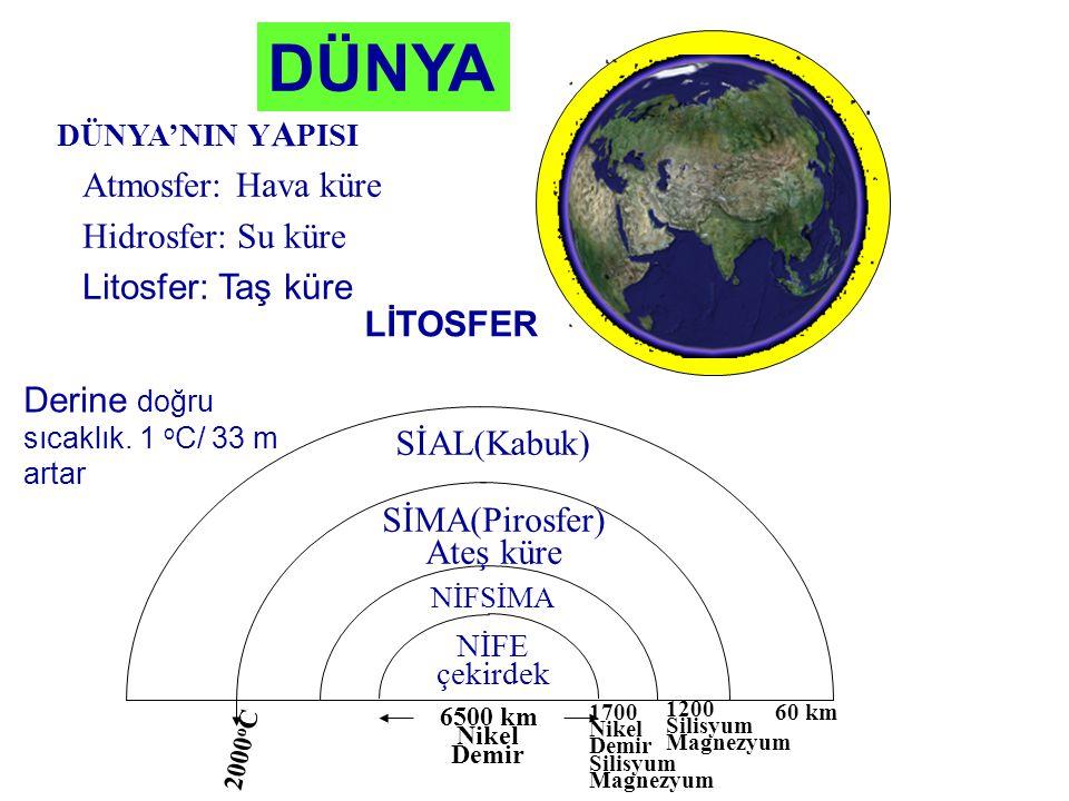 DÜNYA Atmosfer: Hava küre Hidrosfer: Su küre Litosfer: Taş küre