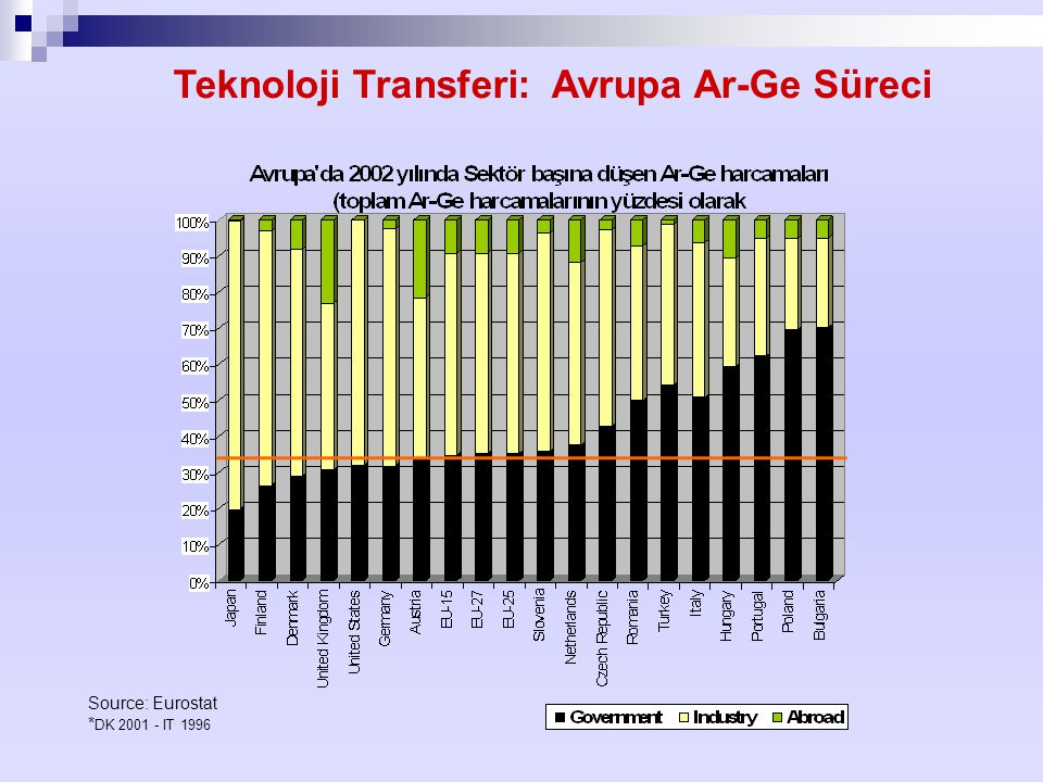 Teknoloji Transferi: Avrupa Ar-Ge Süreci