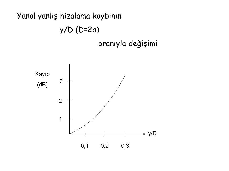 Yanal yanlış hizalama kaybının y/D (D=2a) oranıyla değişimi