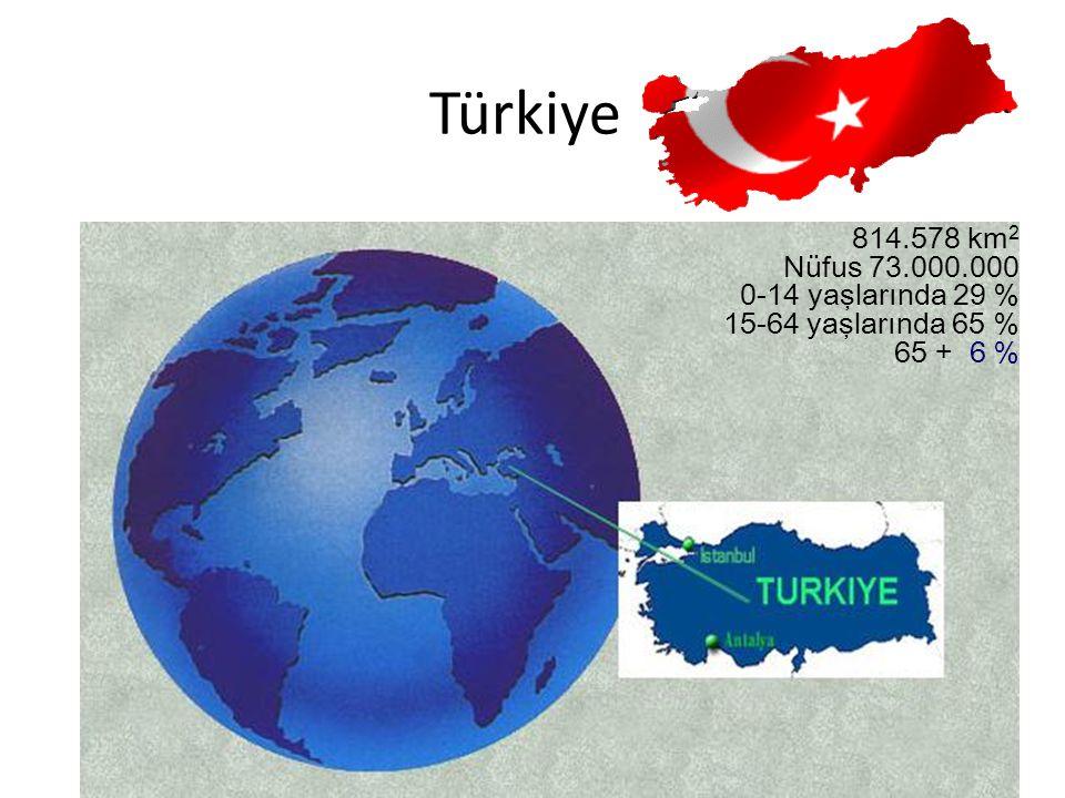 Türkiye 814.578 km2. Nüfus 73.000.000. 0-14 yaşlarında 29 % 15-64 yaşlarında 65 % 65 + 6 %