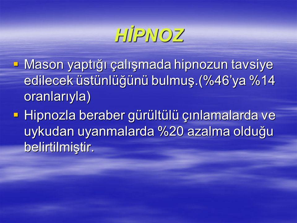 HİPNOZ Mason yaptığı çalışmada hipnozun tavsiye edilecek üstünlüğünü bulmuş.(%46'ya %14 oranlarıyla)