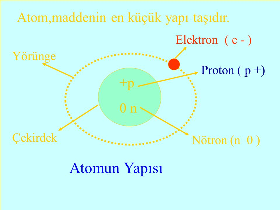 Atom,maddenin en küçük yapı taşıdır.
