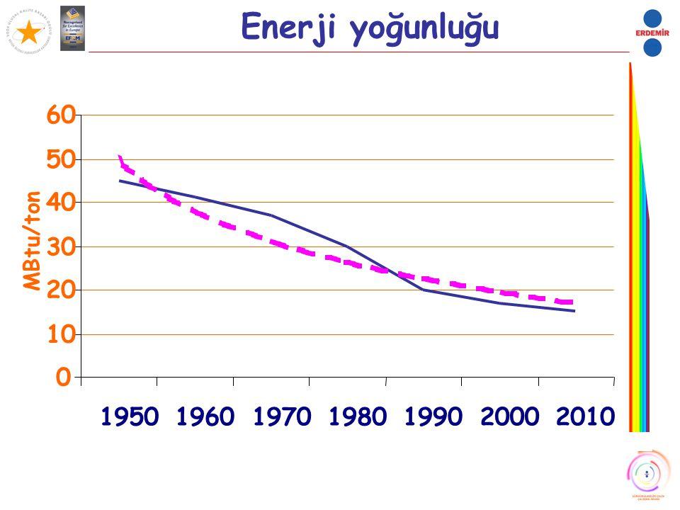 Enerji yoğunluğu 10 20 30 40 50 60 1950 1960 1970 1980 1990 2000 2010 MBtu/ton