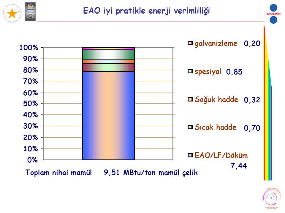 EAO iyi pratikle enerji verimliliği