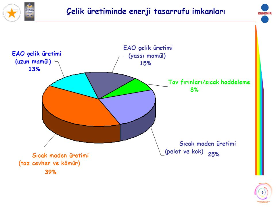 Çelik üretiminde enerji tasarrufu imkanları