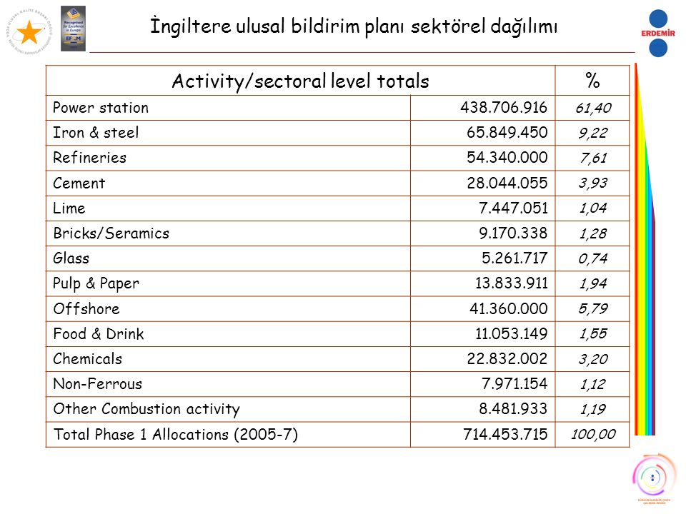 Activity/sectoral level totals