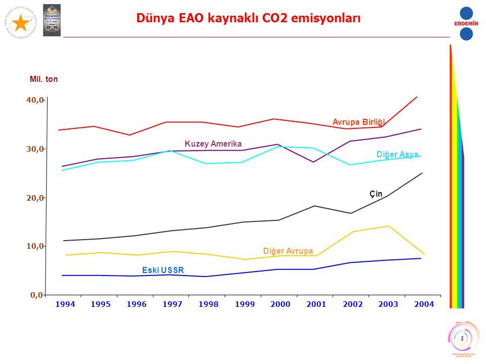Dünya EAO kaynaklı CO2 emisyonları