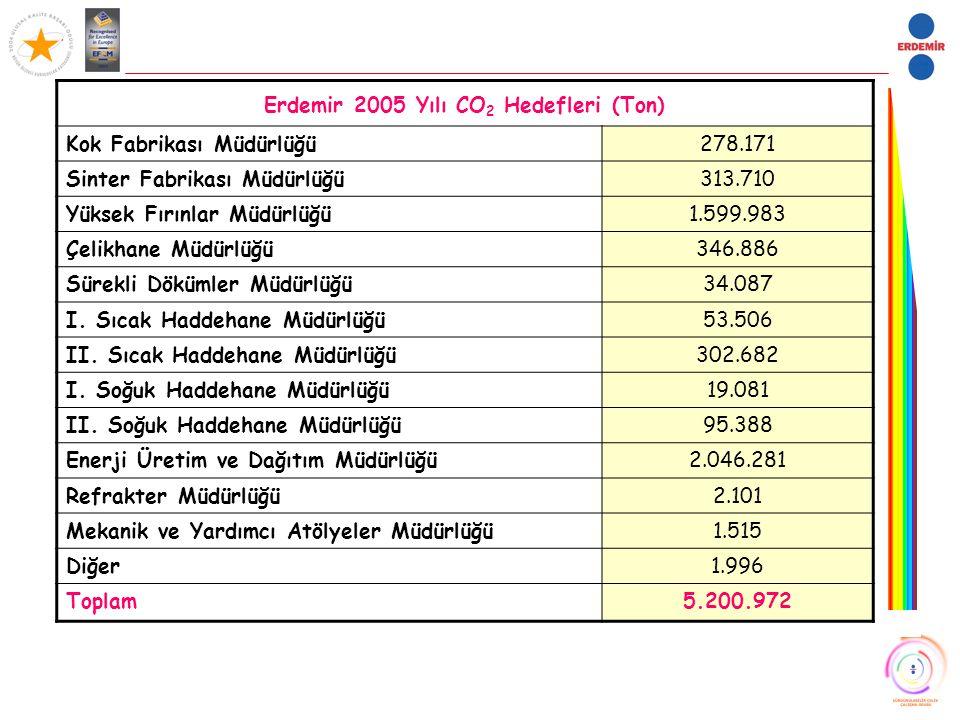 Erdemir 2005 Yılı CO2 Hedefleri (Ton)