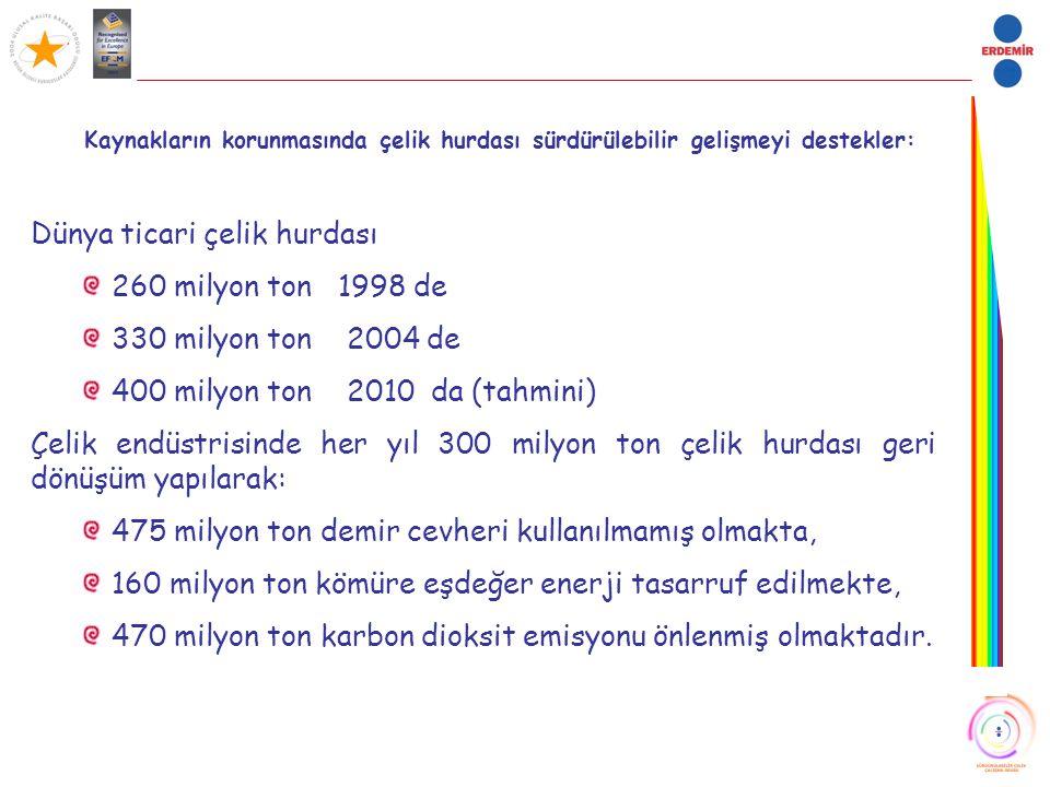 Dünya ticari çelik hurdası 260 milyon ton 1998 de