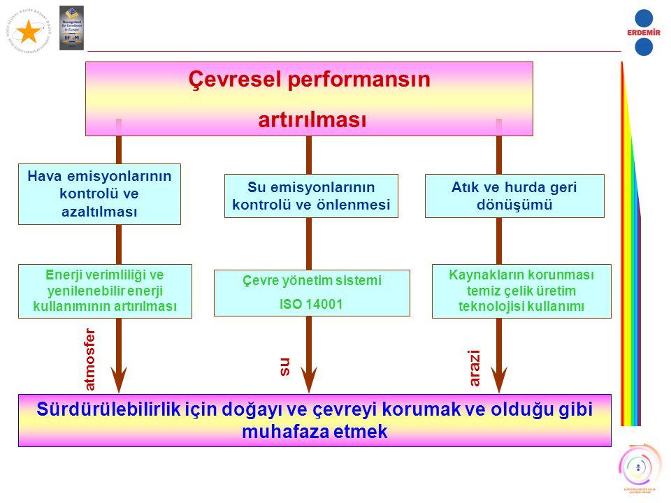 Çevresel performansın artırılması