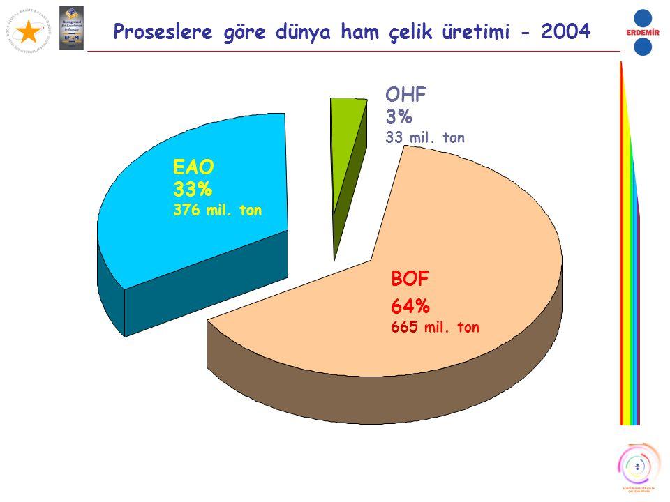 Proseslere göre dünya ham çelik üretimi - 2004