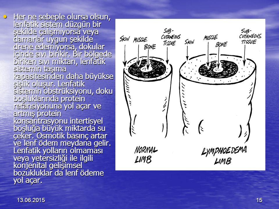 Her ne sebeple olursa olsun, lenfatik sistem düzgün bir şekilde çalışmıyorsa veya damarlar uygun şekilde drene edemiyorsa, dokular içinde sıvı birikir. Bir bölgede biriken sıvı miktarı, lenfatik sistemin taşıma kapasitesinden daha büyükse şişlik oluşur. Lenfatik sistemin obstrüksiyonu, doku boşluklarında protein retansiyonuna yol açar ve artmış protein konsantrasyonu intertisyel boşluğa büyük miktarda su çeker. Osmotik basınç artar ve lenf ödem meydana gelir. Lenfatik yolların olmaması veya yetersizliği ile ilgili konjenital gelişimsel bozukluklar da lenf ödeme yol açar.