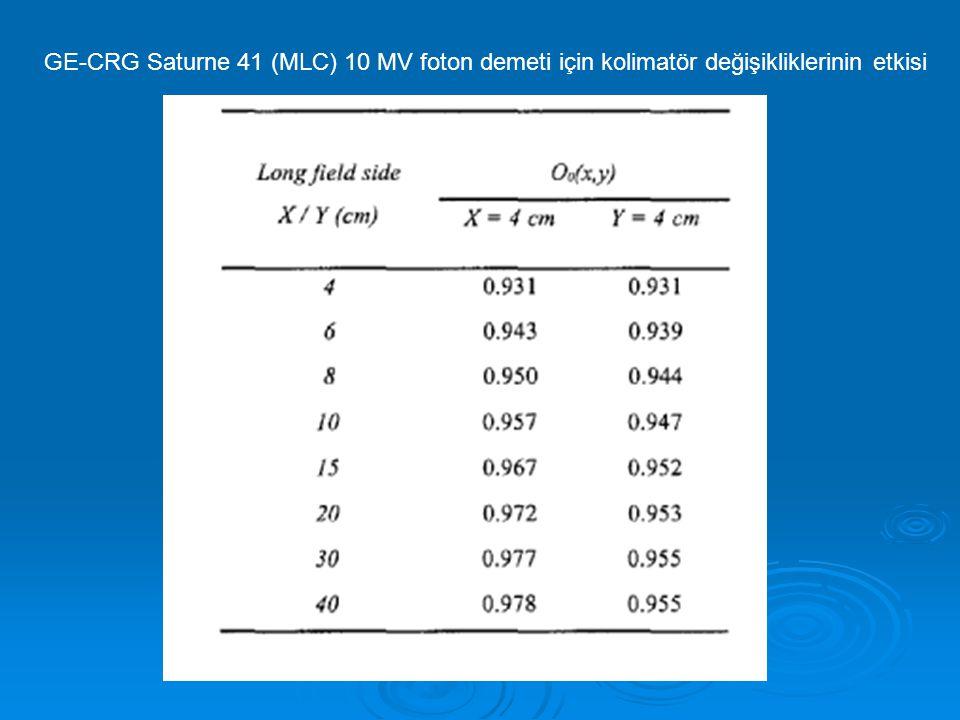 GE-CRG Saturne 41 (MLC) 10 MV foton demeti için kolimatör değişikliklerinin etkisi