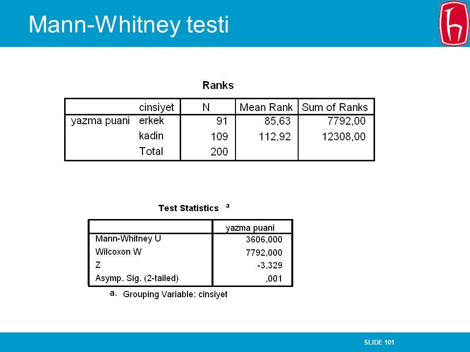Mann-Whitney testi