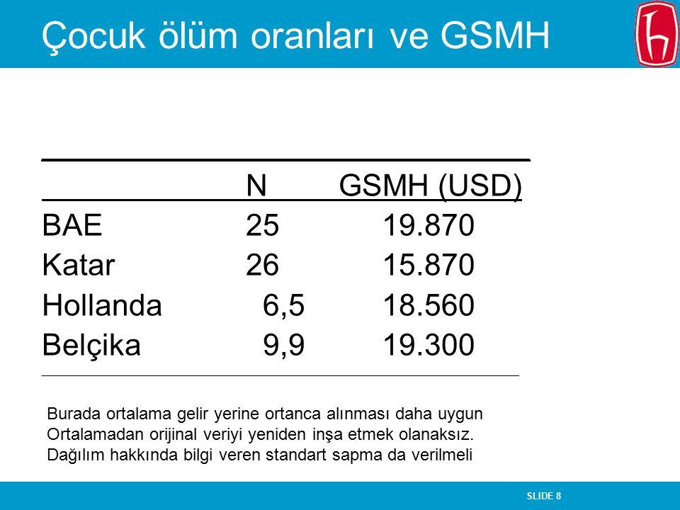 Çocuk ölüm oranları ve GSMH